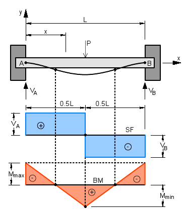 Fixed-Fixed Beam with Point Load